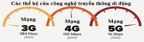 Mang 4G co toc do nhanh den muc nao