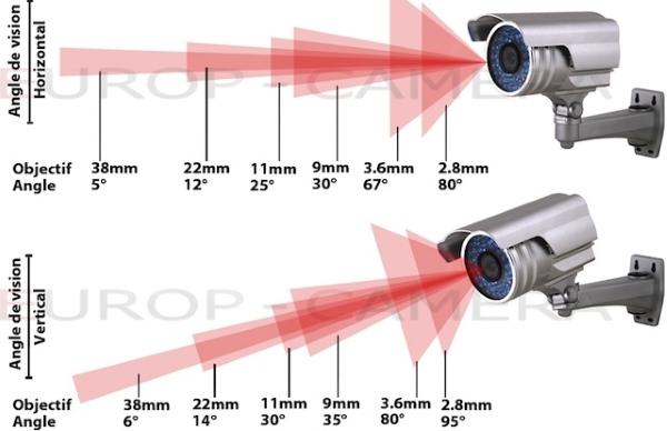 thông số kỹ thuật của camera