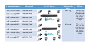 Bảng giá lắp đặt Camera Hikvision 2.0 MP